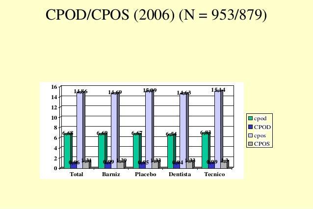 CPOD/CPOS (2006) (N = 953/879) 6,68 0,96 14,86 1,31 6,69 0,99 14,69 1,29 6,67 0,95 15,09 1,33 6,54 0,94 14,63 1,33 6,83 0,...