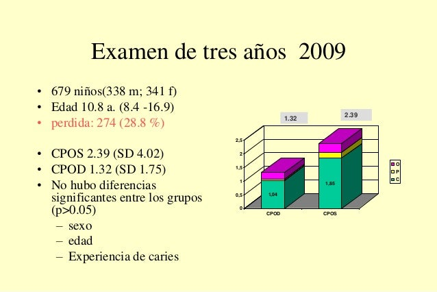 Examen de tres años 2009 • 679 niños(338 m; 341 f) • Edad 10.8 a. (8.4 -16.9) • perdida: 274 (28.8 %) • CPOS 2.39 (SD 4.02...