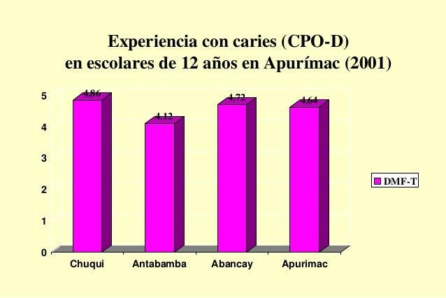 Experiencia con caries (CPO-D) en escolares de 12 años en Apurímac (2001) 4,86 4,12 4,72 4,64 0 1 2 3 4 5 Chuqui Antabamba...