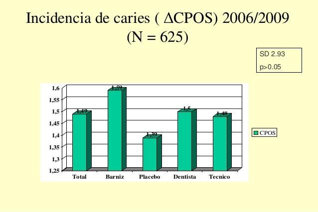 Incidencia de caries ( ΔCPOS) 2006/2009 (N = 625) 1,49 1,59 1,39 1,5 1,48 1,25 1,3 1,35 1,4 1,45 1,5 1,55 1,6 Total Barniz...