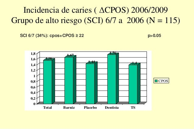 Incidencia de caries ( ΔCPOS) 2006/2009 Grupo de alto riesgo (SCI) 6/7 a 2006 (N = 115) 1,56 1,67 1,44 1,76 1,4 0 0,2 0,4 ...