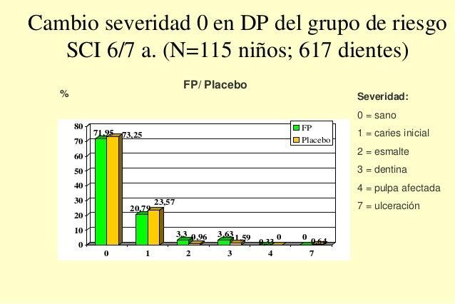 Cambio severidad 0 en DP del grupo de riesgo SCI 6/7 a. (N=115 niños; 617 dientes) 71,95 73,25 20,79 23,57 3,3 0,96 3,631,...