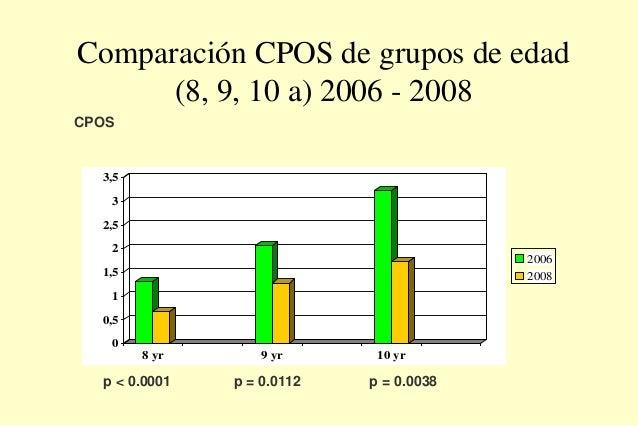 Comparación CPOS de grupos de edad (8, 9, 10 a) 2006 - 2008 0 0,5 1 1,5 2 2,5 3 3,5 8 yr 9 yr 10 yr 2006 2008 CPOS p < 0.0...