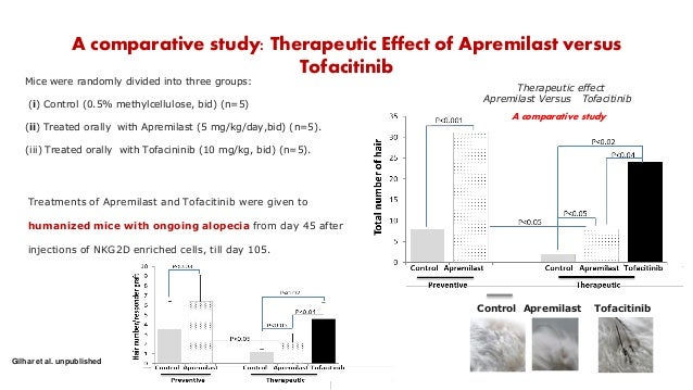 A comparative study: Therapeutic Effect of Apremilast versus Tofacitinib Mice were randomly divided into three groups: (i)...