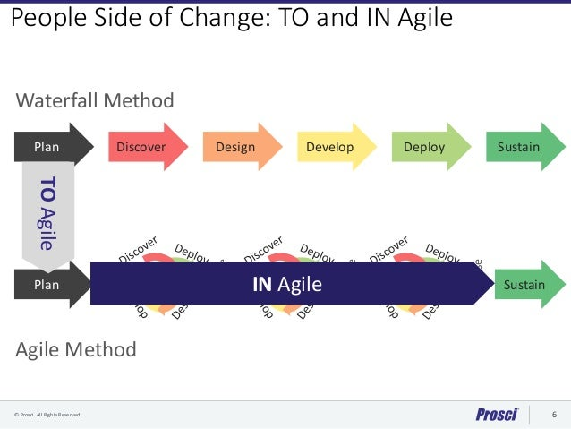 Intersection of Prosci Change Management and Agile - Webinar