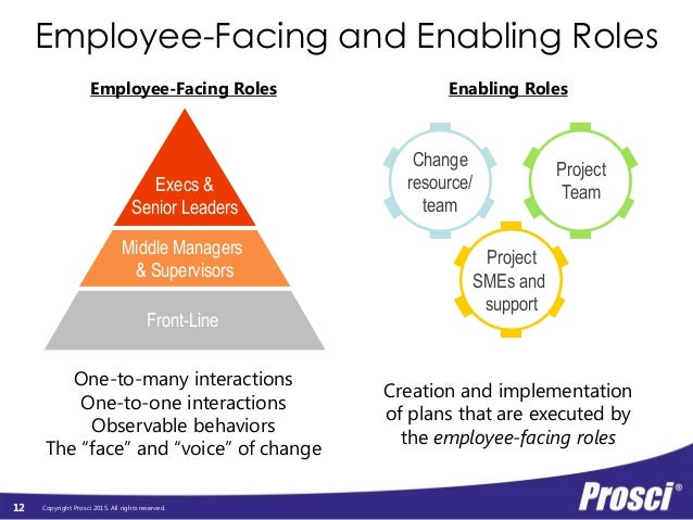 managing change role play The role of the leader module is part  managing conflict managing change blog  it sets the stage for understanding the important role leaders play in the.