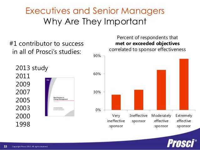 Prosci Roles in Change Management