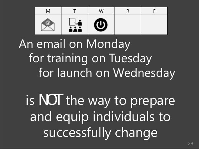 © Prosci Inc. All rights reserved. M T W R F An email on Monday for training on Tuesday for launch on Wednesday is NOT the...