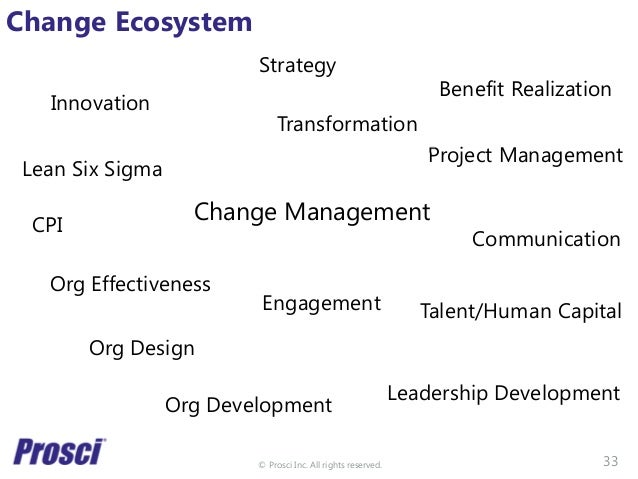 © Prosci Inc. All rights reserved. Change Ecosystem Strategy Innovation Lean Six Sigma CPI Org Effectiveness Org Design Or...