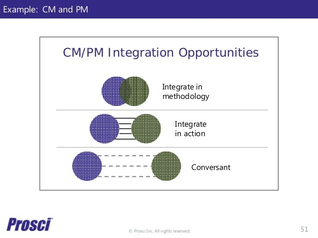 © Prosci Inc. All rights reserved. Example: CM and PM CM/PM Integration Opportunities Integrate in action Integrate in met...