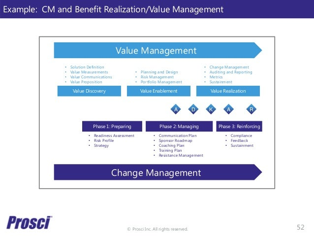 © Prosci Inc. All rights reserved. Value Management Change Management Value Discovery Value Enablement Value Realization P...