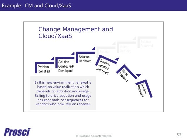 © Prosci Inc. All rights reserved. Example: CM and Cloud/XaaS In this new environment, renewal is based on value realizati...
