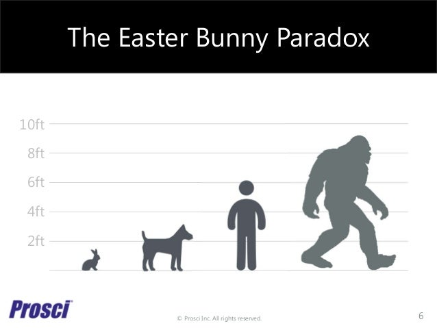 © Prosci Inc. All rights reserved. The Easter Bunny Paradox 10ft 8ft 6ft 4ft 2ft 6