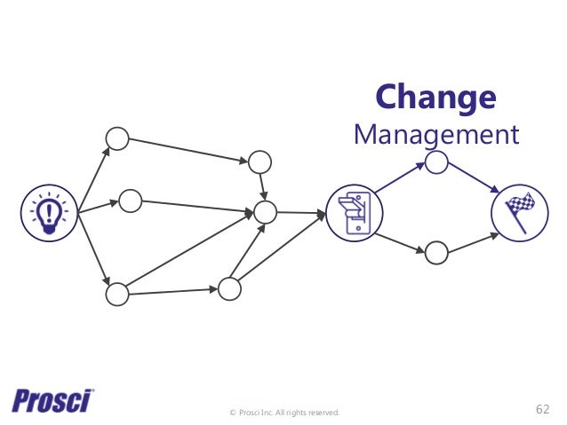 © Prosci Inc. All rights reserved. Change Management 62