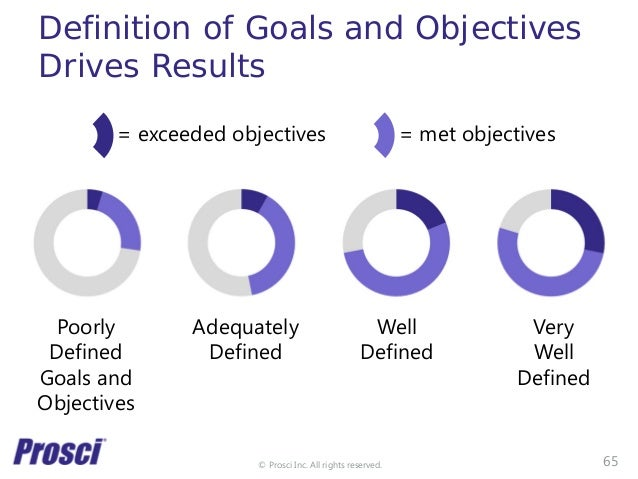 © Prosci Inc. All rights reserved. Definition of Goals and Objectives Drives Results Poorly Defined Goals and Objectives A...