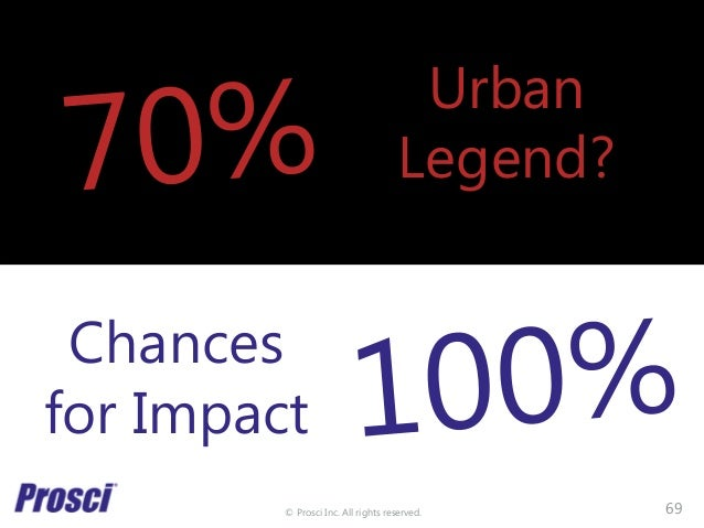 © Prosci Inc. All rights reserved. Urban Legend? Chances for Impact 69
