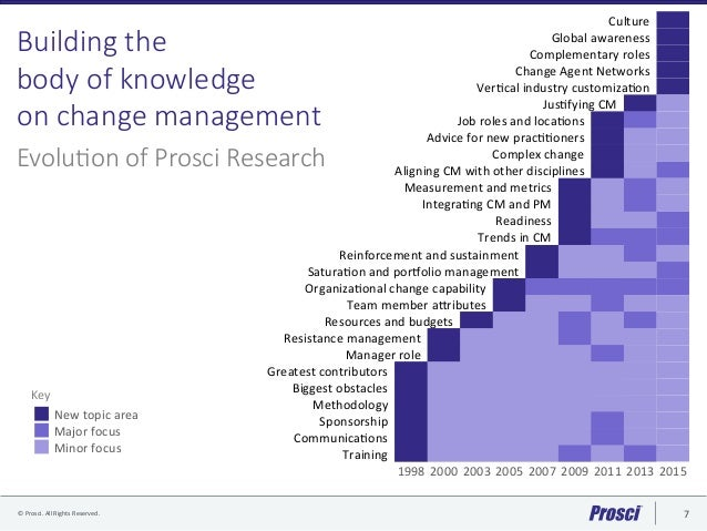 change management research topics