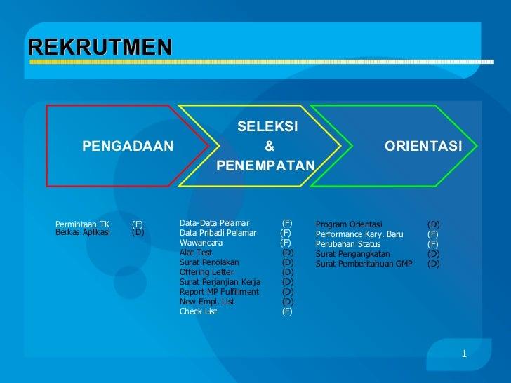 REKRUTMEN Permintaan TK  (F) Berkas Aplikasi  (D) PENGADAAN SELEKSI & PENEMPATAN ORIENTASI Data-Data Pelamar (F) Data Prib...