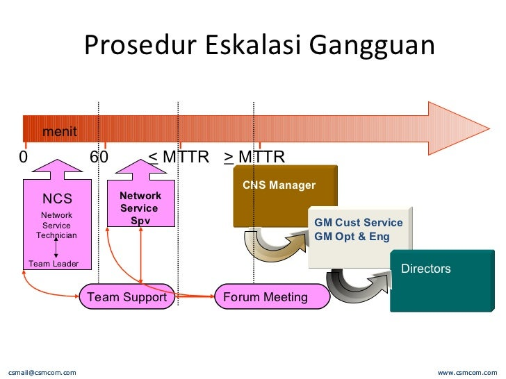 Prosedur Eskalasi Gangguan www. csmcom.com [email_address] www. csmcom.com [email_address] menit 0 <  MTTR >  MTTR NCS Net...
