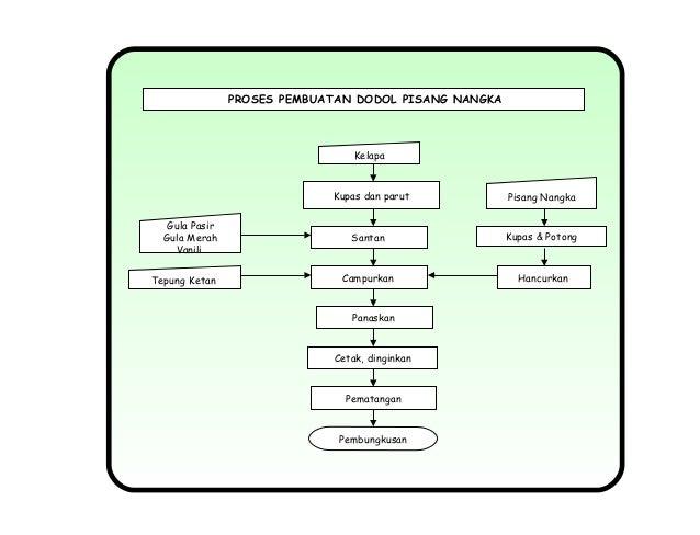 Proses pengolahan hortikultura gula asam sitrat natrium benzoat 24 ccuart Image collections