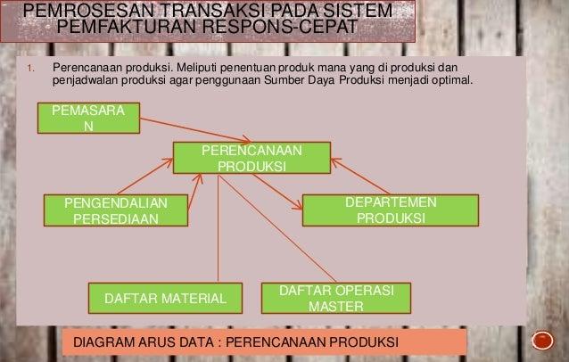 Sistem informasi akuntansi proses bisnis produksi perencanaan produksi akuntansi biaya mrp pelaporan penjadwalan produksi 15 1 ccuart Choice Image