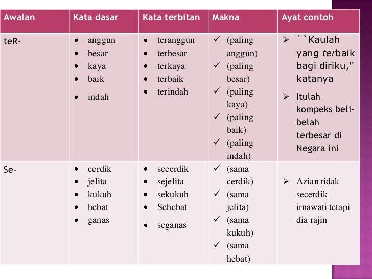 Proses pegimbuhan kata adjektif