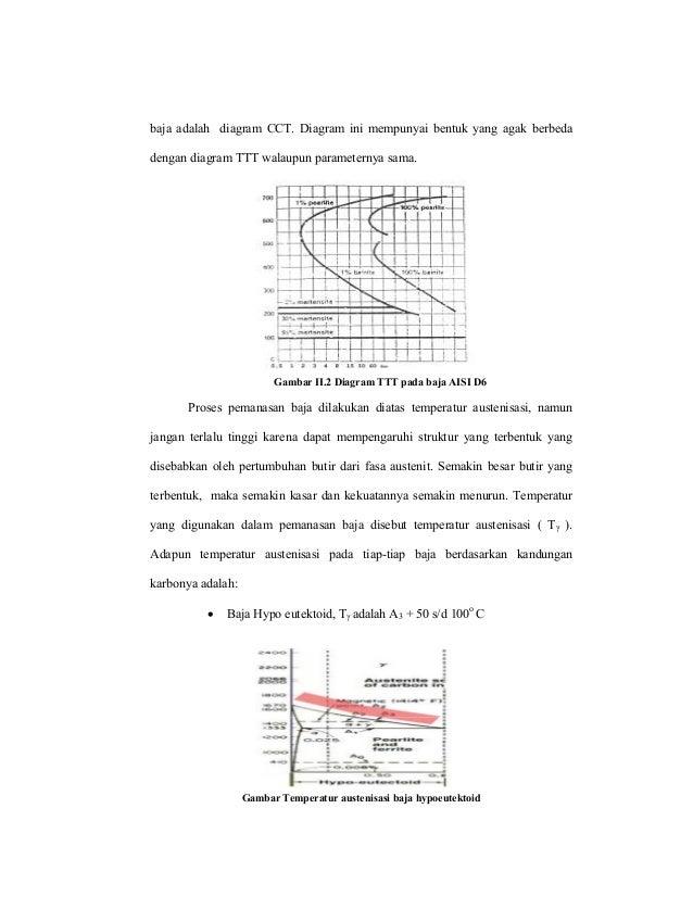 Proses perlakuanpanas 4 baja adalah diagram cct ccuart Gallery