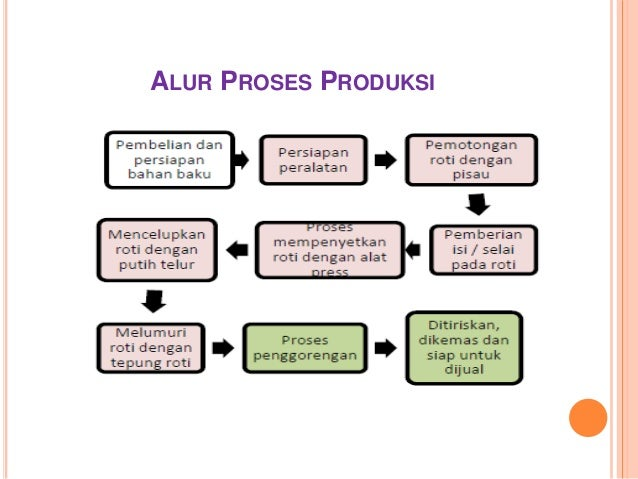 Proses produksi dan teknologinya