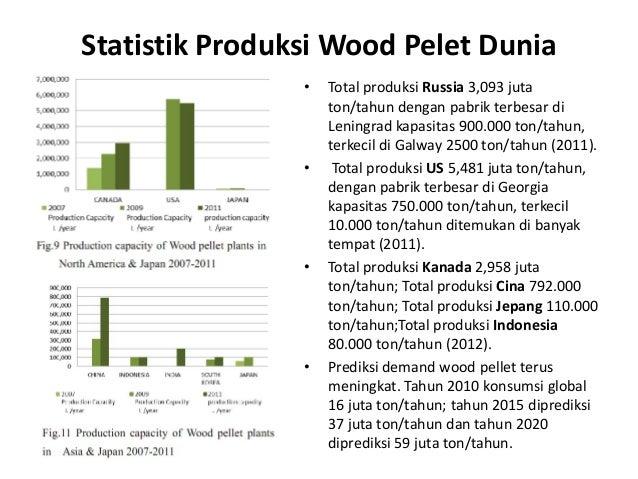 Statistik Produksi Wood Pelet Dunia • Total produksi Russia 3,093 juta ton/tahun dengan pabrik terbesar di Leningrad kapas...