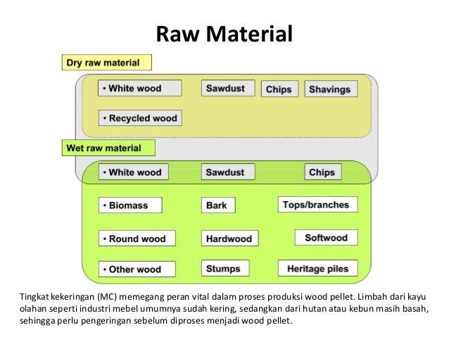 Raw Material Tingkat kekeringan (MC) memegang peran vital dalam proses produksi wood pellet. Limbah dari kayu olahan seper...