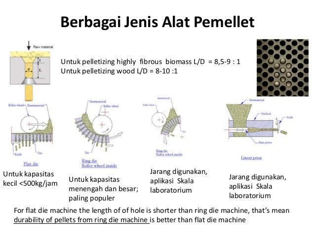 Berbagai Jenis Alat Pemellet Untuk pelletizing highly fibrous biomass L/D = 8,5-9 : 1 Untuk pelletizing wood L/D = 8-10 :1...