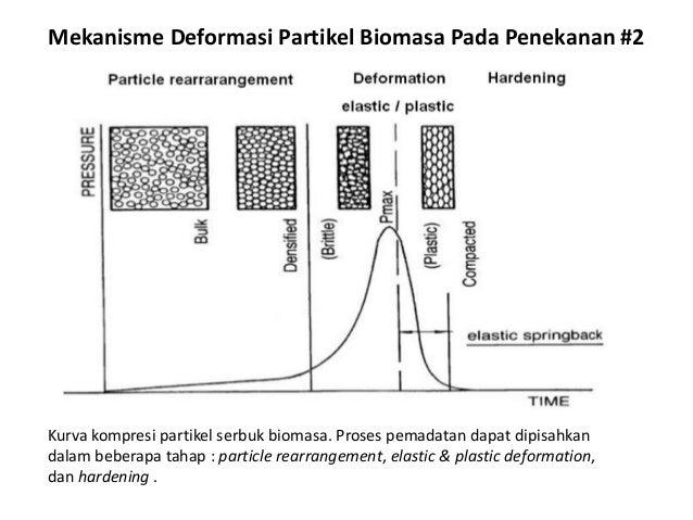Mekanisme Deformasi Partikel Biomasa Pada Penekanan #2 Kurva kompresi partikel serbuk biomasa. Proses pemadatan dapat dipi...
