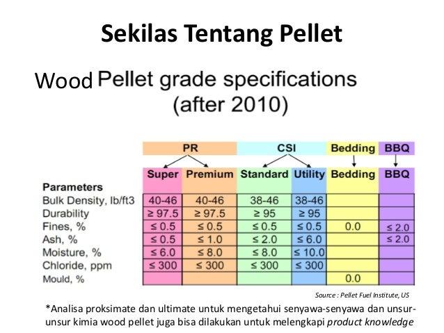 Sekilas Tentang Pellet Wood *Analisa proksimate dan ultimate untuk mengetahui senyawa-senyawa dan unsur- unsur kimia wood ...