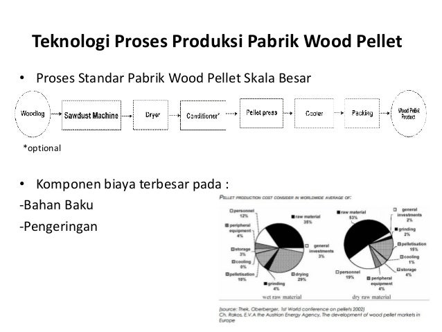 Teknologi Proses Produksi Pabrik Wood Pellet • Proses Standar Pabrik Wood Pellet Skala Besar *optional • Komponen biaya te...