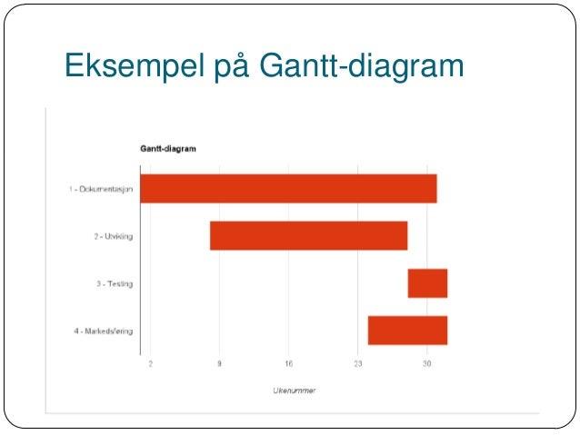 Prosjektstyring oversikt eksempel p gantt diagram ccuart Images