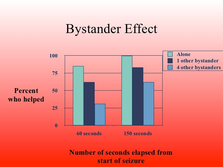 bystander intervention in emergencies Chapter page bystander/victiminteraction 37 attitudesimilaritybetweenbystanderandvictim 40 bystander/environmentalinteraction 42 environmentalfamiliarity 42.
