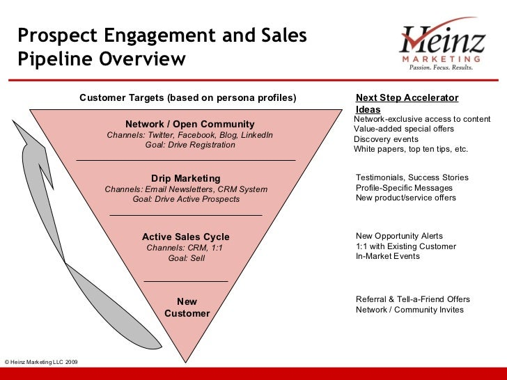 Prospect Engagement Amp Sales Pipeline Overview