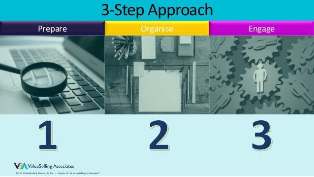 © 2021 ValueSelling Associates, Inc.   Creator of the ValueSelling Framework® 3-Step Approach Prepare Organise Engage