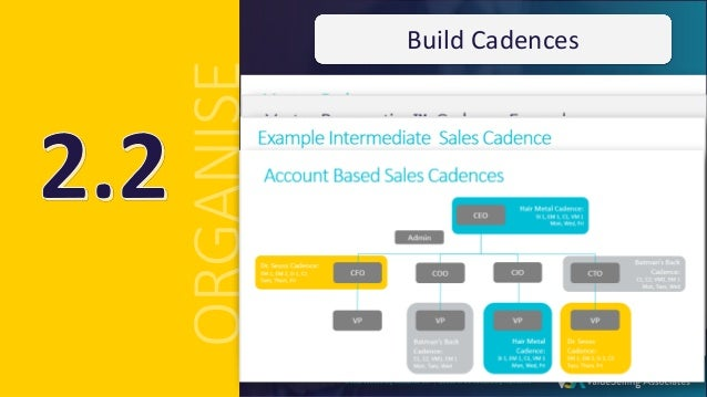 © 2020 ValueSelling Associates, Inc.   Creator of the ValueSelling Framework® © 2020 ValueSelling Associates, Inc.   Creat...