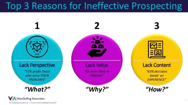 """© ValueSelling Associates, Inc.   Creator of the ValueSelling Framework® 5 Top 3 Reasons for Ineffective Prospecting """"What..."""