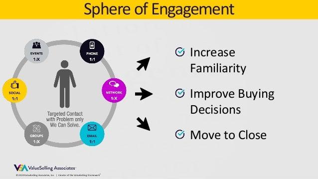 © 2020 ValueSelling Associates, Inc.   Creator of the ValueSelling Framework® Sphere of Engagement Increase Familiarity Im...