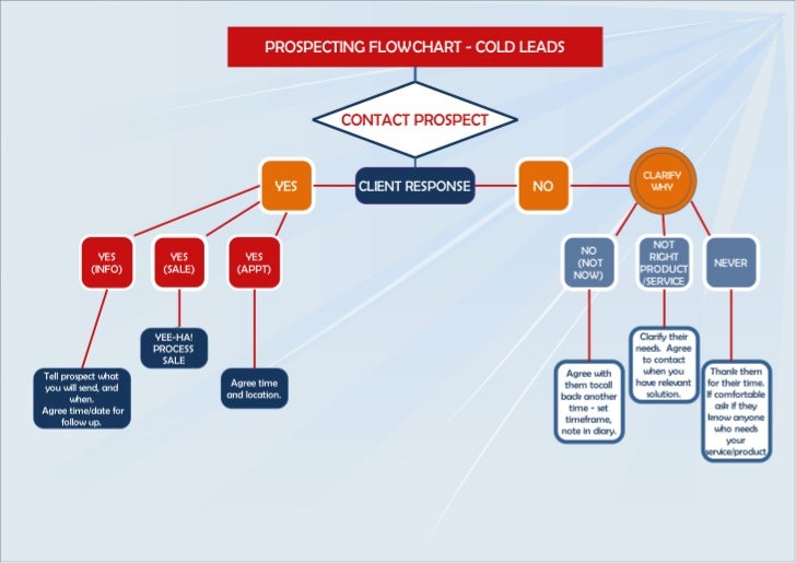 Sample Chart Templates call flow chart template : Prospecting flowchart - cold leads