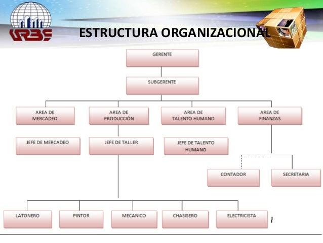 Prospectiva Organizacional Empresas Familiares Proyecto Final