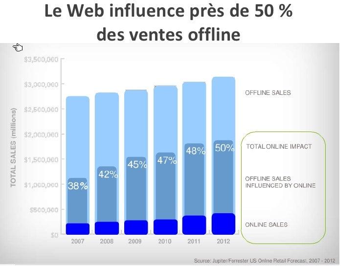 Le Web influence près de 50 %     des ventes offline