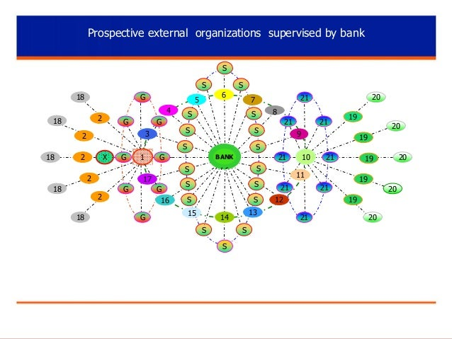 Prospective external organizations supervised by bank S S 18  G  18  G  G 3  2  6  5 4  2  S  S  20  21  7 8  S  21  S  21...