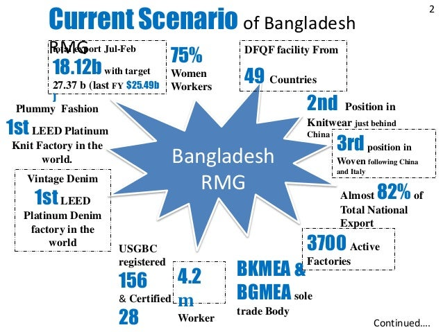tbt on garments sector in bangladesh Bangladesh is the world's second largest exporter of apparel the ready-made  garment (rmg) industry has made a significant contribution to the country's  social.