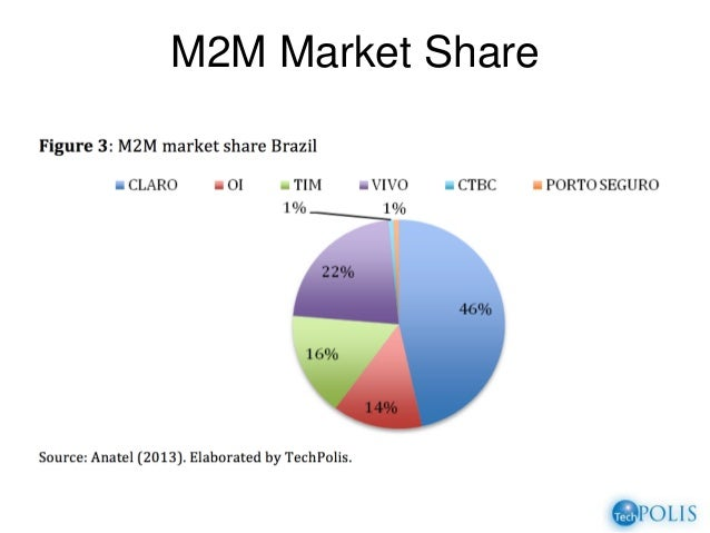 m2m satellite communication market machine to machine This report analyzes the worldwide markets for satellite machine-to-machine (m2m) communications in us$ million and thousand units global market is.