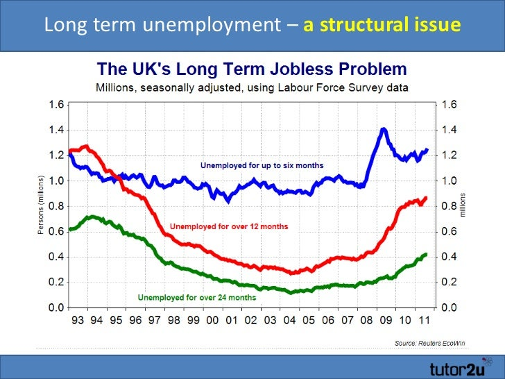 long term effects of unemployment in a This sample essay from ultius will explore how long term unemployment is a serious issue facing the world at large, and is particularly damaging when applied toward the youth as the current economic climate forces young workers to seek employment wherever they can find it, the continuous addition of more and more degree holders only decreases the value of a university education.