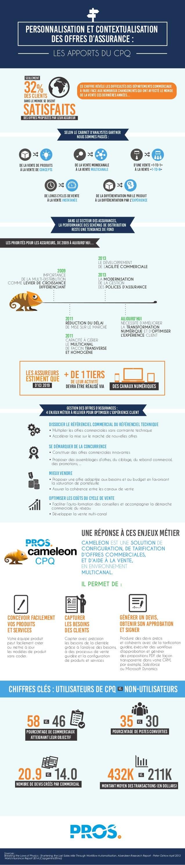 Personnalisation et contextualisation des offres d'assurance : LES APPORTS DU CPQ 32%des clients dans le monde se disent S...