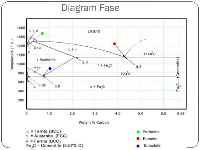 Baja besi tuang al 3 diagram fase ccuart Gallery